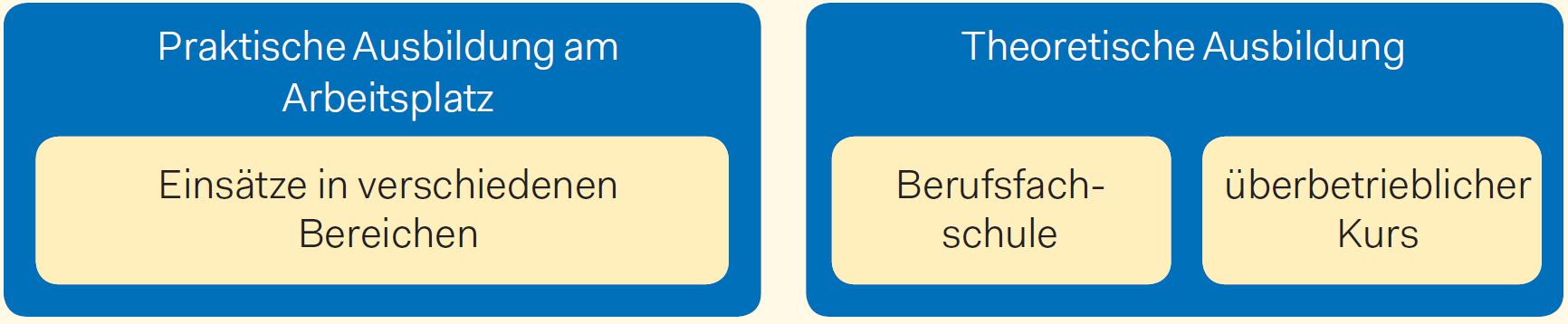 Grundbildung_Informatiker_drei Elemente.png